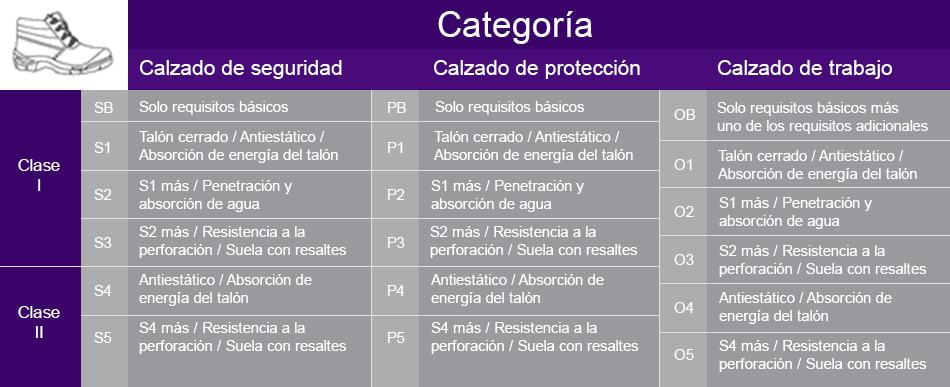 tabla-categorias-calzado-seguridad