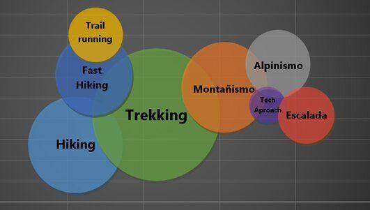 diferencia entres sendrismo trekking